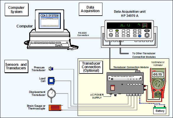 Data Acquisition Transducer Testing Setup : Geo integration laboratory equipment central data